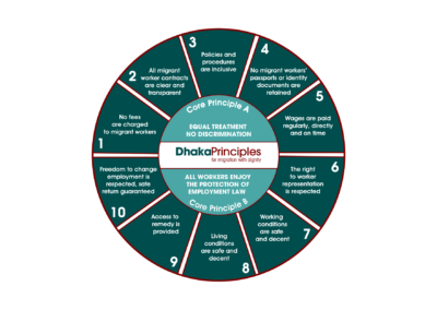 Dhaka Principles for Migration with Dignity