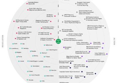 WBCSD Business and Human Rights Landscape