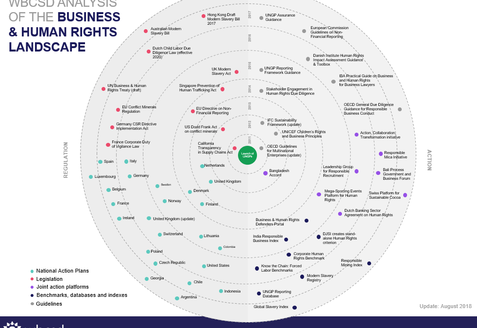 WBCSD updates analysis of the Business and Human Rights Landscape