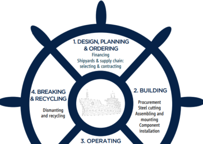 The Ship Lifecycle: Embedding Human Rights from Shipyard to Scrapyard